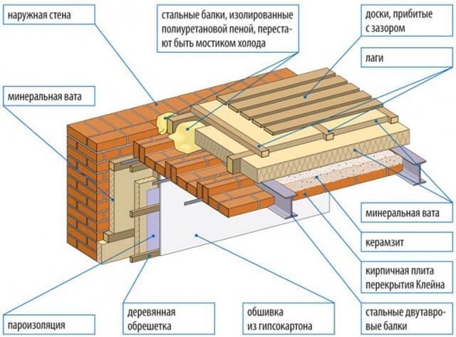 перекрытие холодного чердака по деревянным балкам