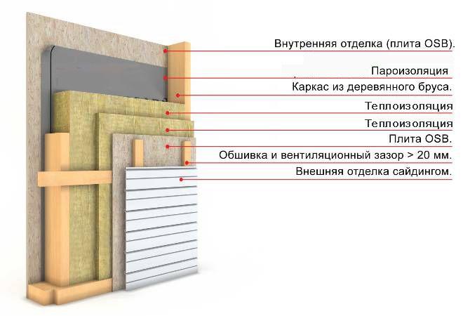 Утепление деревянного дома, схема