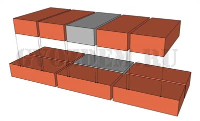 Кладка в 1 кирпич - перевязка рядов кладки. Вид изнутри