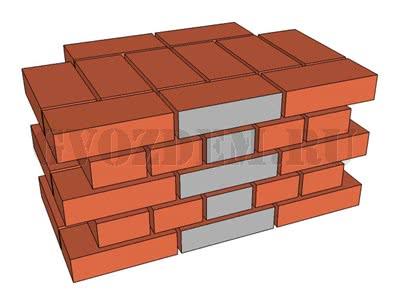 Кладка в 2 кирпича. Вид с фасада