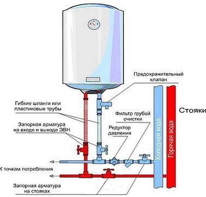 Обвязка бойлера с предохранительным клапаном и редуктором