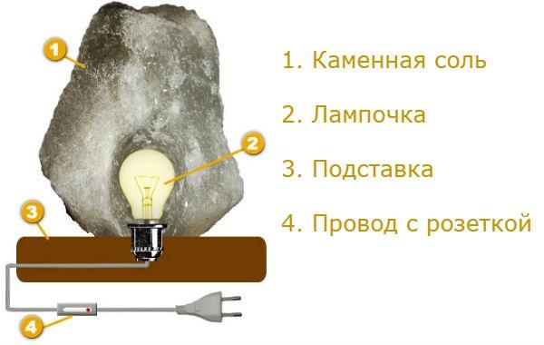 Соляная лампа. Показания и противопоказания. Отзывы врачей. Действие, польза, как выбрать, пользоваться