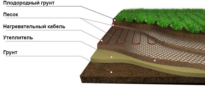 Утепление почвы