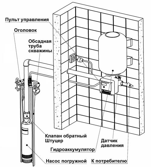 Схема автоматического водоснабжения дома со скважинным погружным насосом Водомет