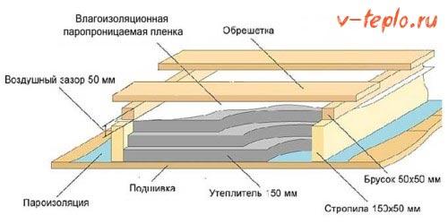 схема утепления на деревянном перекрытии