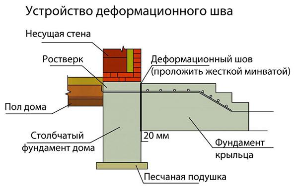 Схема возведения крыльца