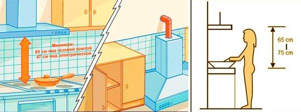 Расстояние между варочной поверхностью и вытяжкой