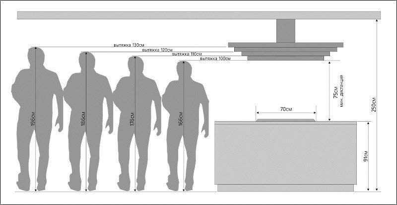 Соотношение между ростом человека и высотой установки вытяжки