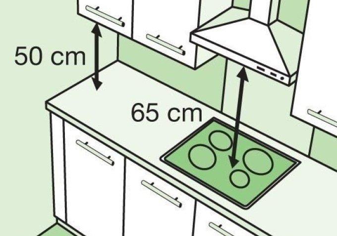 Минимальное расстояние от вытяжки до газовых конфорок