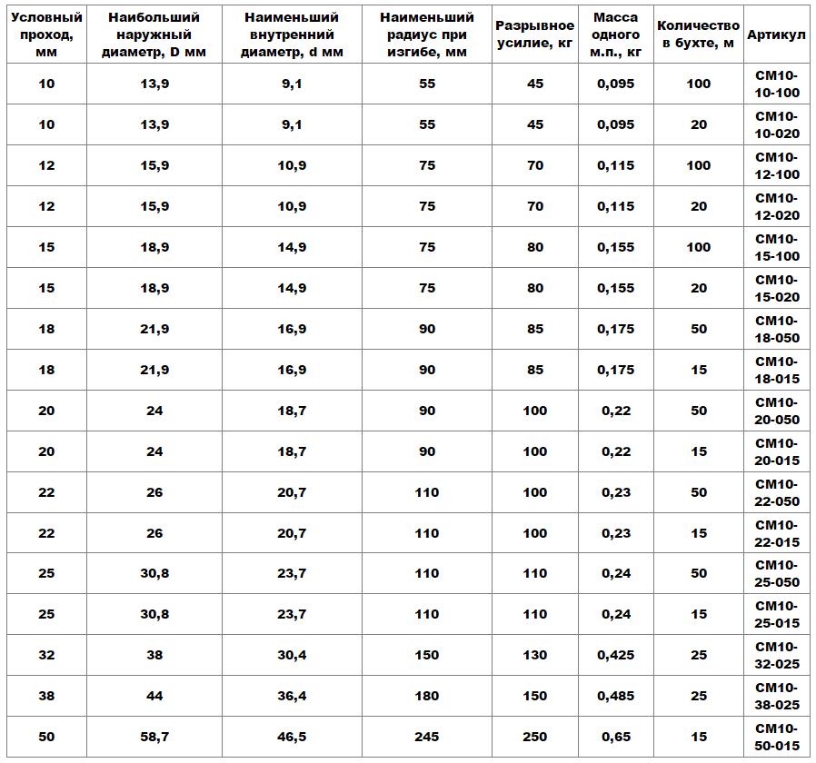 Размеры и параметры РЗ-ЦХ