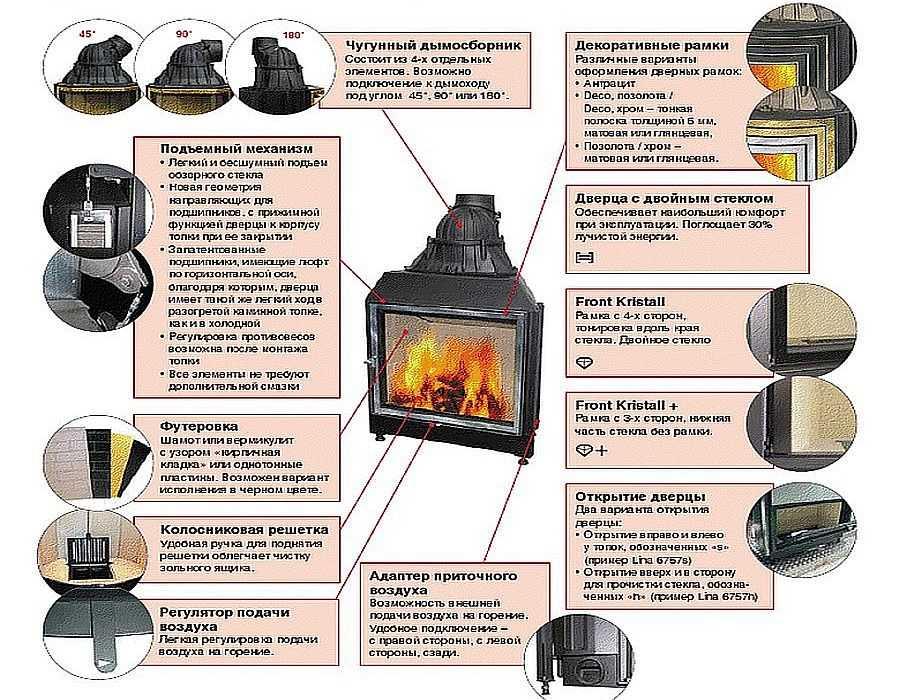 Для примера перечень особенностей немецкой каминной топки Schmid Pano 55 h