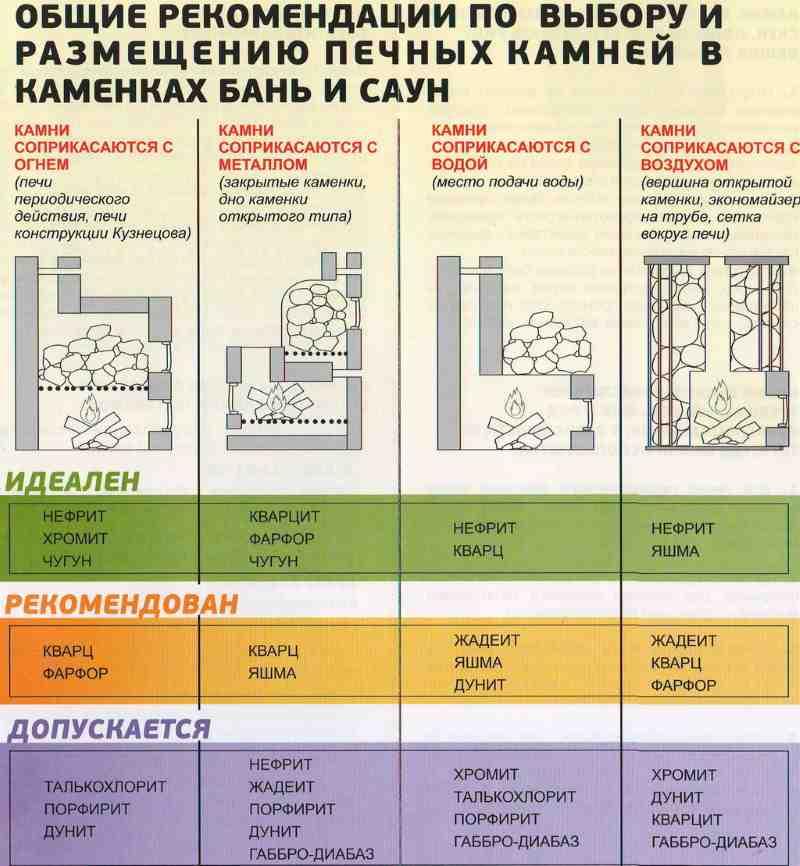 rekomendacii-kamney-dlya-bani