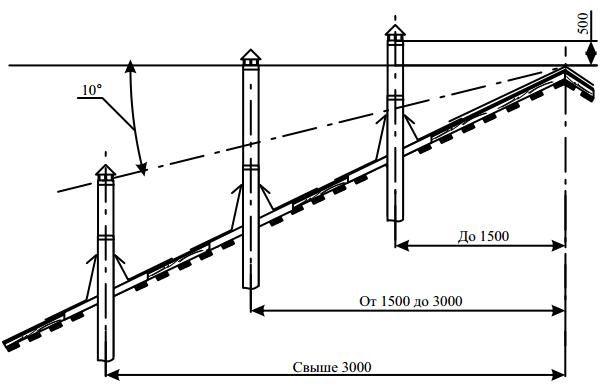 Высота трубы над баней