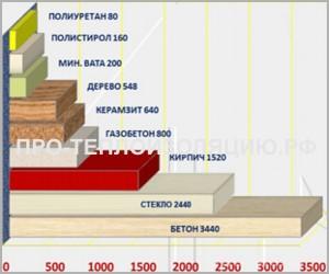 Сравнение строительных материалов