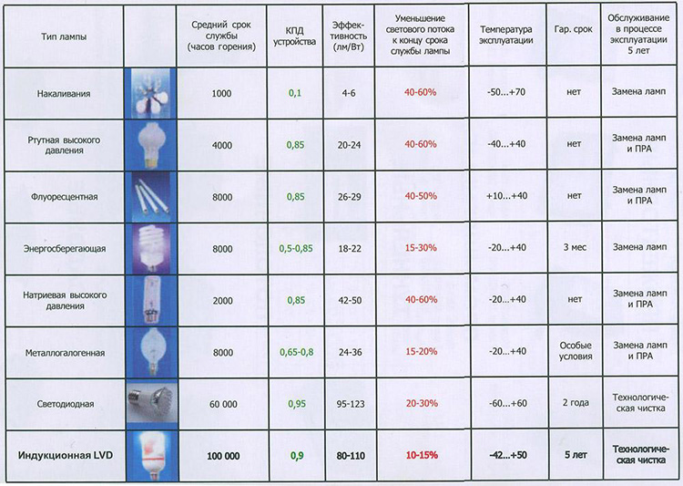 Сравним различные виды источников света с некоторыми характеристиками