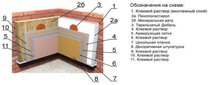 способы утепления фасадов
