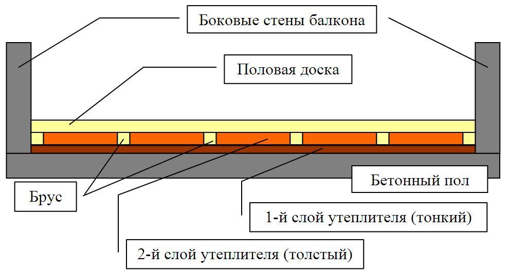 Схема пола лоджии
