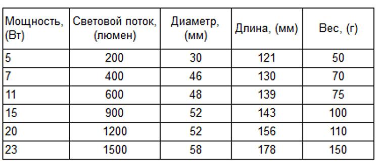 Таблица веса различных энергосберегающих ламп