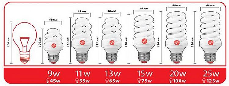 Сравнительная таблица мощностей ламп накаливания и ЭСЛ