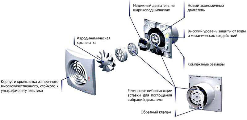 Принципиальная схема разобранного канального вентилятора