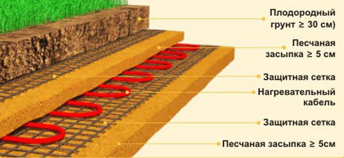 Подогрев почвы греющим кабелем