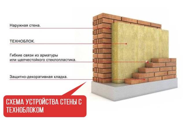 Схема техноблок