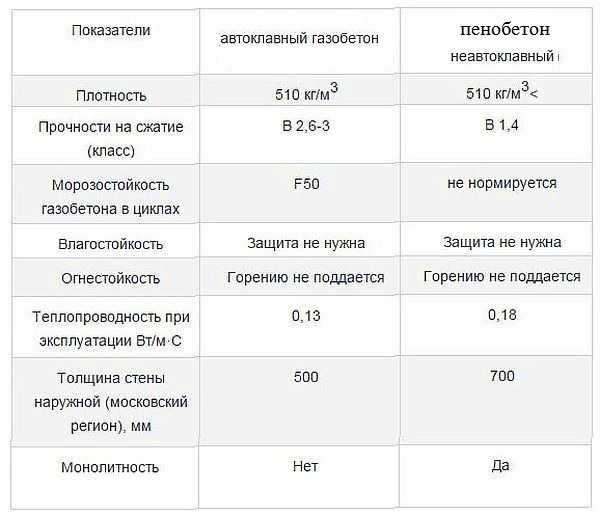 Характеристики пенобетонов, применяемых для частного домостроения