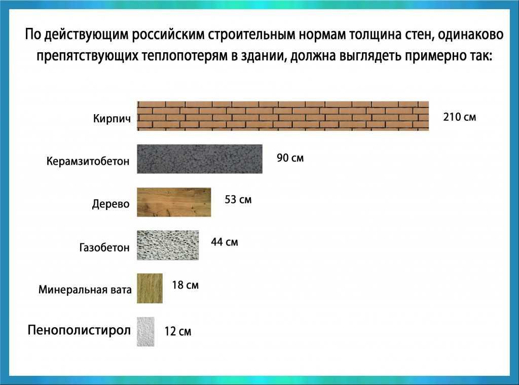 Для сравнения толщина стен из разных материалов представлена в виде диаграмм