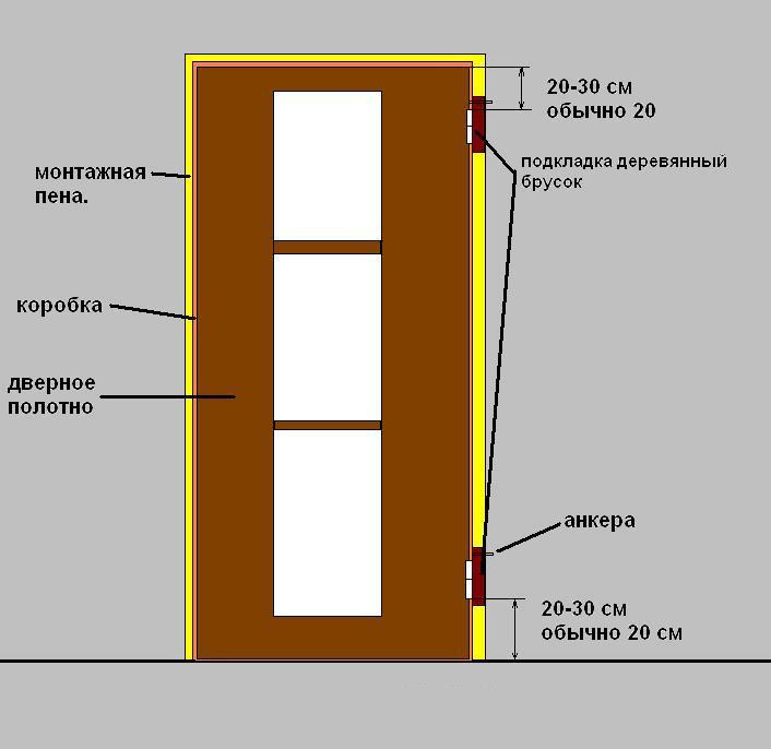 Места фиксации дверной коробки