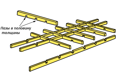 Принцип сбора решетки с запилом