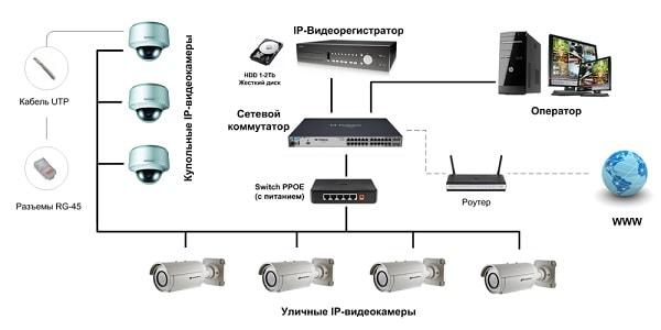 Удаленное видеонаблюдение через интернет, ip cистема
