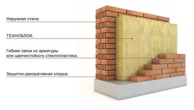 Техноблок можно использовать в многослойных стенах