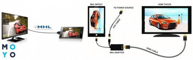 Подключение планшета к телевизору через MHL