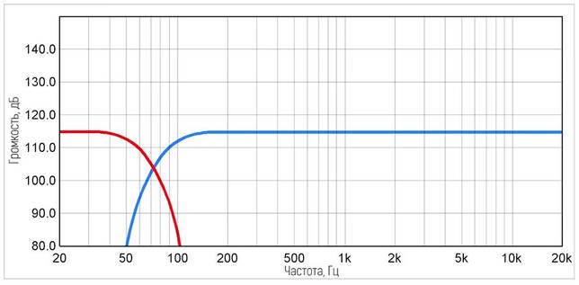 Как подключить сабвуфер и колонки к усилителю: что нужно для подключения, полезные советы