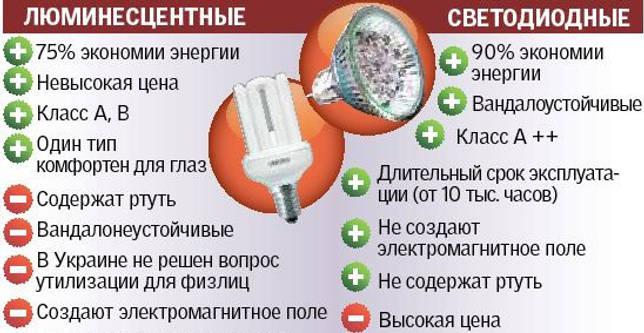 сравнение энергосберегающей и светодиодной лампочки