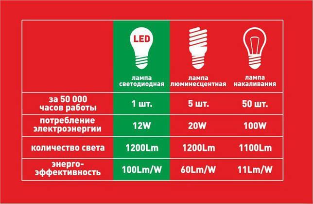 сравнение разных лампочек их энергоэффективность