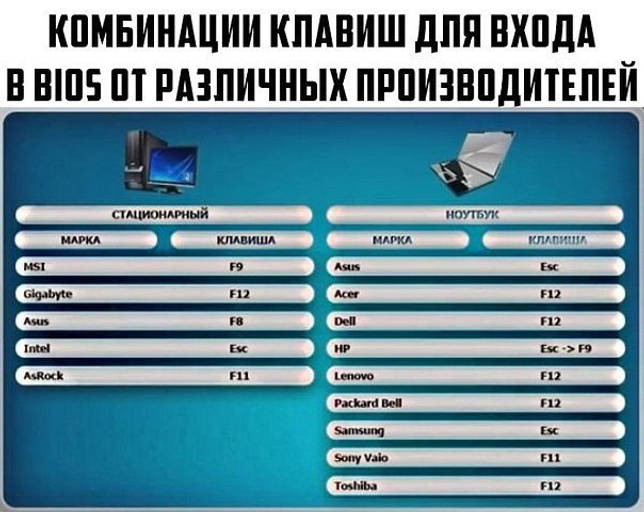 kak vklyuchit bios yesli klaviatura ne rabotaet 3 40 - Отключил в биос клаву и мышь как быть