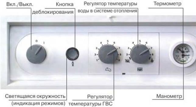 устройство панели управления