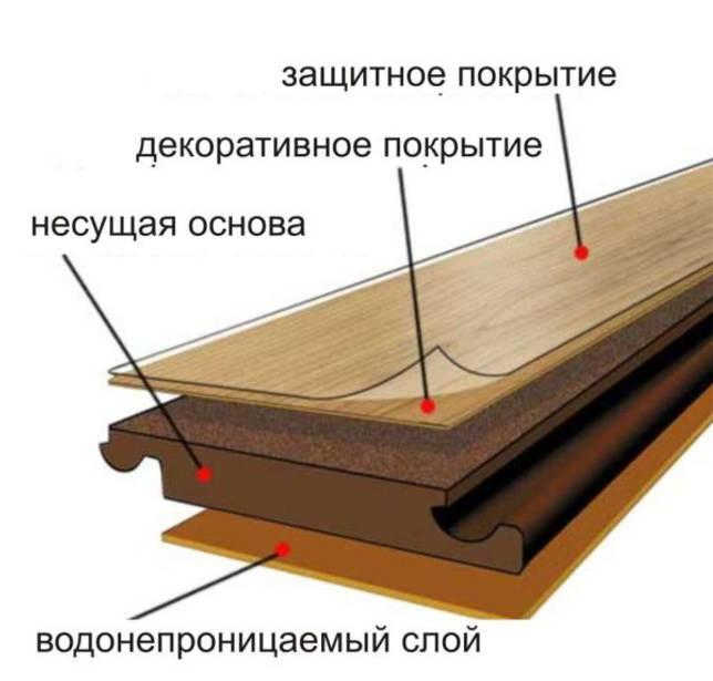 Паркетная доска или ламинат — что лучше: по структуре, использованию, уходу