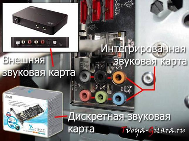 Как подключить электрогитару к компьютеру?