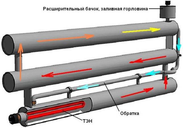 Полотенцесушитель своими руками: инструкция, как сделать электрический и водяной полотенцесушитель своими руками