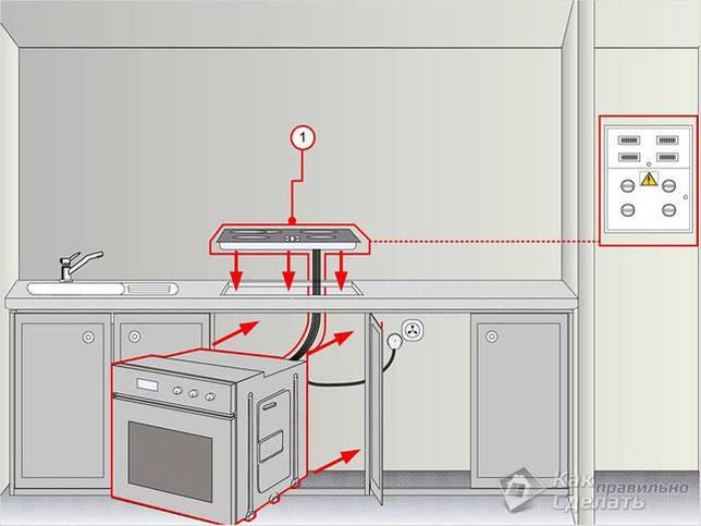 Шкаф под варочную панель и духовой шкаф