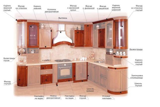 проектирование дизайна кухни