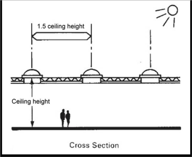 Эмпирическое правило для размещения световых люков для достижения равномерного освещения